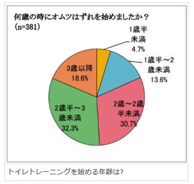 トイレトレーニング始める年齢グラフ