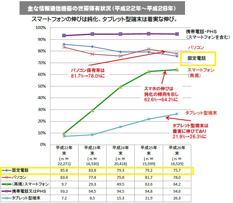 総務省統計調査データ