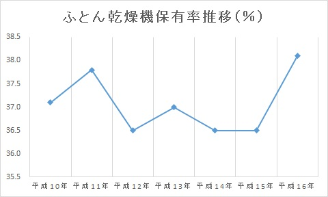 ふとん乾燥機保有率推移グラフ(H10~H16)