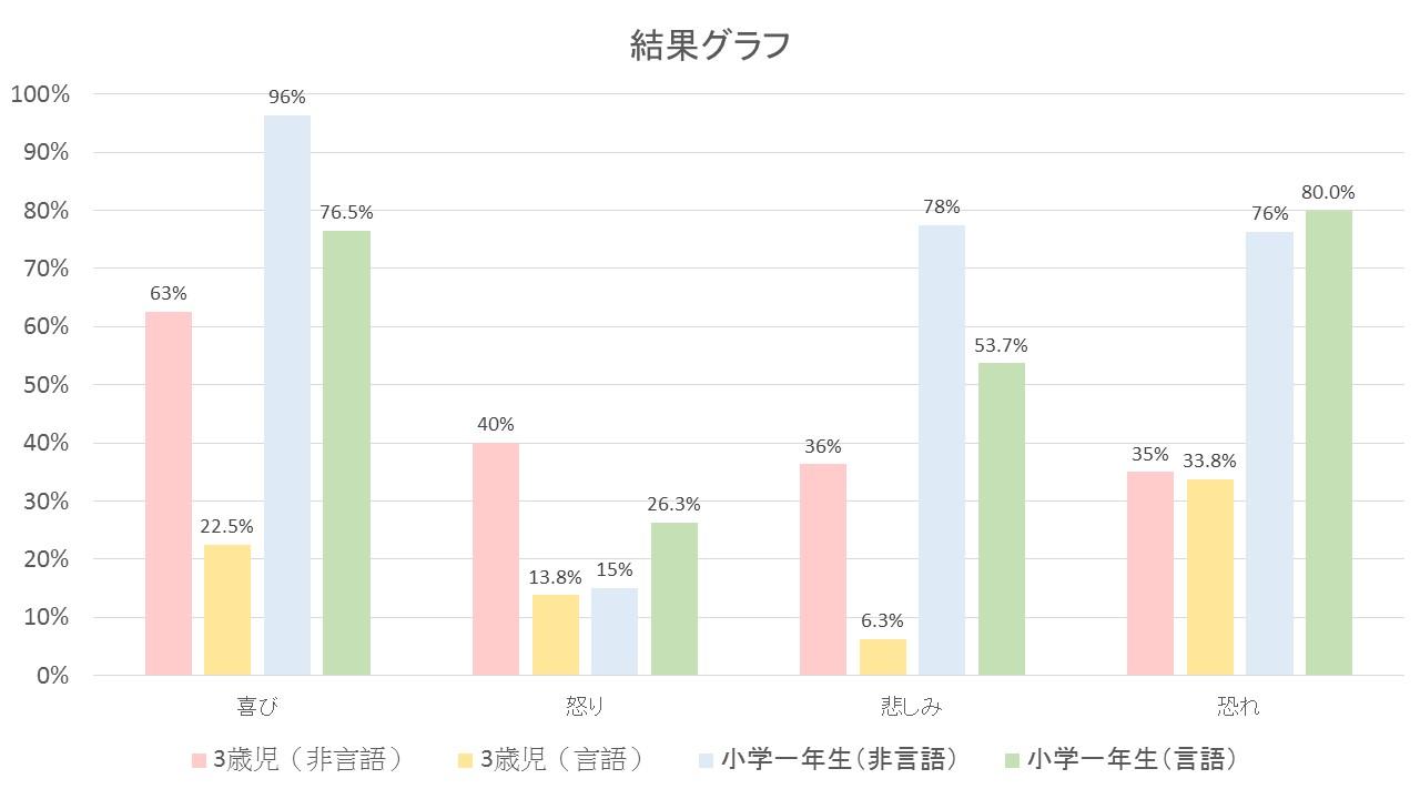 幼児・児童の共感性の発達結果グラフ