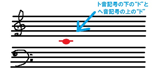 ト音記号とヘ音記号のド