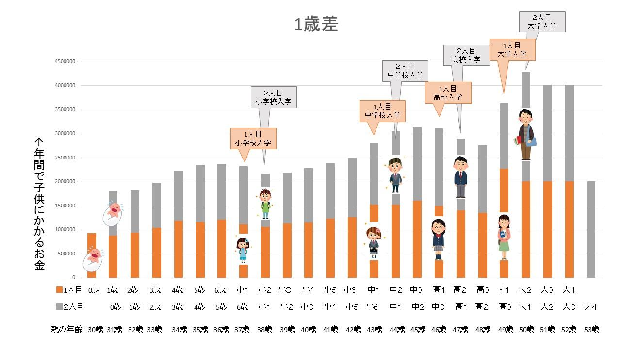 1歳差グラフ
