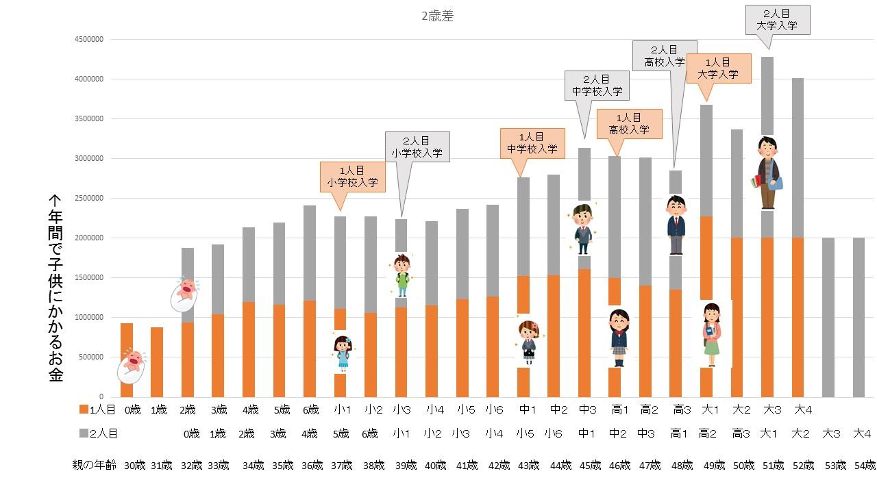 2歳差グラフ