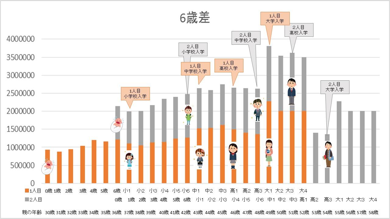 6歳差グラフ